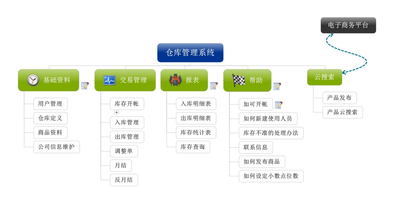 主页 产品中心 条码管理类 仓库管理类  条码仓库管理系统   系统框架